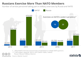 Military Workout Chart Chart Russians Exercise More Than Nato Members Statista