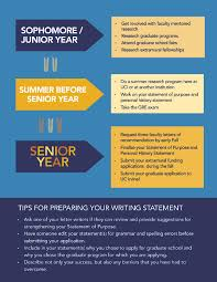 Tips For Asking For A Letter Of Recommendation Tips For Applying To Graduate School Graduate Division Uci