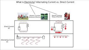 alternating current examples appliances. alternating current vs direct youtube. symbol of capacitor. transistor voltage. v examples appliances n