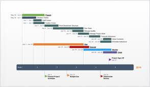 Project Timeline Creator Free Timeline Makers That Save You Hours Of Work