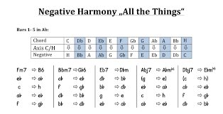 Bach Chord Progression Chart All About Negative Harmony Harmonic Concept By Ernst Levy