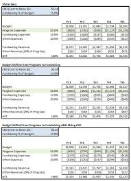 Nonprofit Budgeting Fundraising Percent Of Budget The Nonprofit Differential