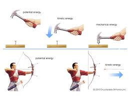 Potential And Kinetic Energy Study Material Kinetic Energy