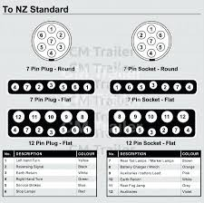 trailer wiring diagram 7 pin together with typical trailer wiring toyota tundra trailer wiring harness diagram trailer wiring diagram 7 pin together with typical trailer wiring diagram 7 pin flat trailer wiring