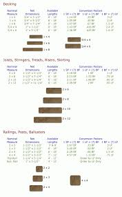 Deck Sizes Chart Intersomma Llc Decking