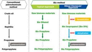 Polypropylene Compatibility Chart Mitsui Chemicals Begins Project Aimed At Commercializing Bio