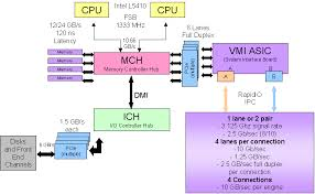 peeling the onion on emcs vmax wikibon figure 2 block diagram of one v max director