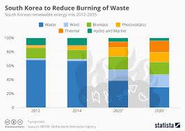 Renewable Energy Chart Chart South Koreas Waste Dilemma Statista
