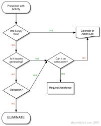 Ultimate Time Management Flow Chart Album On Imgur