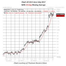 Lululemon Stock Chart Lululemon Stock Flashes Bullish Options Signal