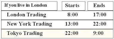Forex Trading Hours Chart Forex Trading Hours New Zealand New Zealand Exchange Nzx