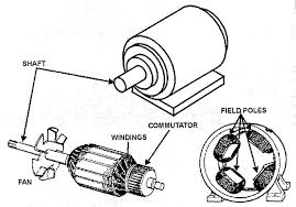 electric motor brush diagram. Motors How To Choose An Electric Motor Ac Types Dc Compo: Full Size Brush Diagram A