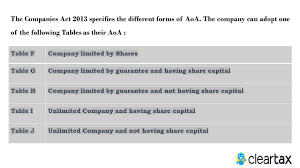 Articles Of Association Format Download Free Aoa Sample Template