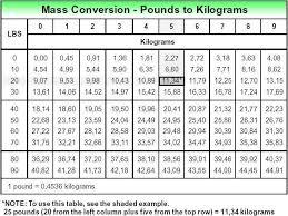 Physics Conversion Chart Physics Mass A Fundamental Quantity Jarcilla12s Blog