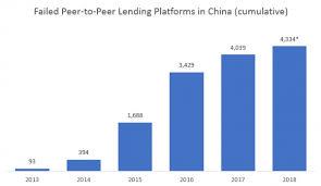 china p2p lending