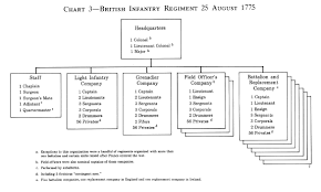 Army Battalion Organization Chart Chapter 3 The Continental Regiments Of 1776 Boston And Quebec
