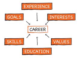 Career Assessments Langara Continuing Studies Programs Courses Career
