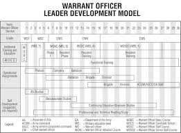 Army Mos Chart Army Mos Career Progression Chart Best Of Army Munities Of