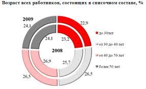 Годовой отчет ОАО РЖД  Возраст всех работников состоящих в списочном составе