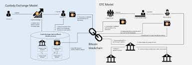 Perform your own due diligence and choose a wallet where you will keep your bitcoin before selecting an exchange. Cryptocurrencies The New Market Structure