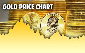 Gold Price Interactive Chart Gold Spot Price Per Ounce Today Live Historical Charts In Usd