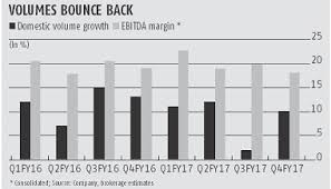 Asian Paints Volume Growth Suggests Demand Is Back