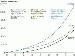 Magic Of Compound Interest Chart Explained