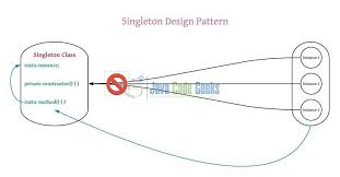 Singleton Design Pattern In Java Interesting Java Singleton Design Pattern Best Practices With Examples