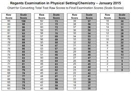55 Curious New York State Chemistry Regents Conversion Chart