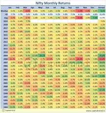 Nifty Chart Moneycontrol On The Charts Nifty And Next 50s Monthly Returns Show A