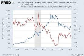 Gold In A World Of Negative Interest Rates Gold Eagle News