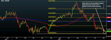 Eur Gbp Eases To Fresh Six Month Lows Key Support Levels Eyed