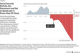 Social Security Chart 2014 How Social Security Works In 2014 The Heritage Foundation