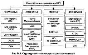 международные организации Универсальные международные организации