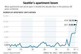 average rent for 2 bedroom apartment. Fine Bedroom Average Rent For One Bedroom Apartment In Seattle 1 Of 2 Rents Have  With Average Rent For Bedroom Apartment