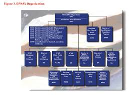 Opnav Organization Chart 2016 Opnav N9 Org Chart Pictures To Pin On Pinterest