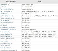 Nhpc Share Price Chart Bajaj Finance Board Meetings Today Bajaj Finance Nhpc