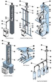type b gas vent typical installations