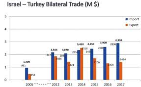 Turkish Israeli Economic Relations In A Period Of Turbulence