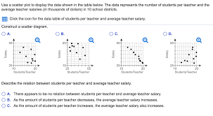Solved Use A Scatter Plot To Display The Data Shown In Th