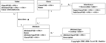 Relational Database Mapping Objects To Relational Databases O R Mapping In Detail
