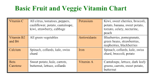 All About Vitamins And Nutrients In Your Food Eating En