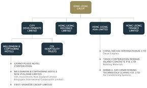 Mpi Organisational Chart Group Structure Hong Leong Group