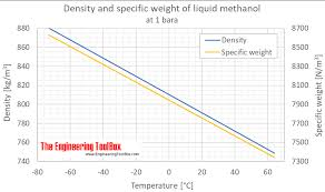 Methanol Density And Specific Weight
