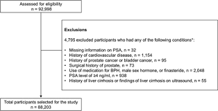 Psa Score Chart Prostate Specific Antigen Within The Reference Range