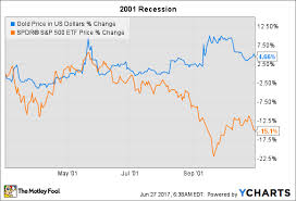 Why Investors Buy Gold In A Recession The Motley Fool