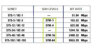 Pdh Vs Sdh Difference Between Pdh And Sdh