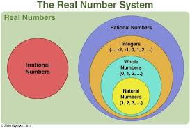 Real Numbers Venn Diagram Worksheet Collection Some Whole Numbers Photos Easy Worksheet Ideas