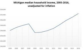 Michigans Median Income Is Up And Poverty Is Down New