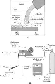 Arc Welding An Overview Sciencedirect Topics
